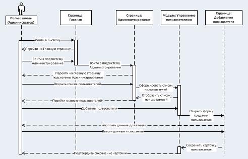 Схема развертывания комплекса